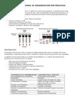Organización Funcional vs Organización Por Procesos