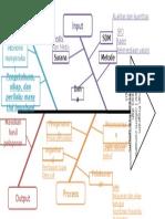 Diagram Konsep Fish Bone