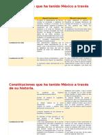 Constituciones Que Ha Tenido México a Través de Su Historia