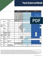 PolyJet System Matrix en 03 15