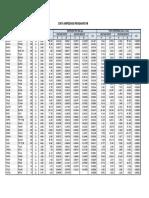 Data Impedansi Transmisi