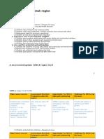 Landscaping Process Zone&ADP Urban Jkt