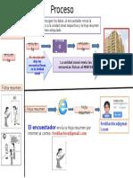Proceso de La Encuesta 2014