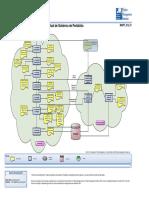 MGPF_010 – Mapa Conceptual de Gobierno de Portafolio