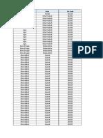 Pincode List