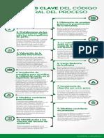 Infografia 10 Puntos Clave Del Codigo General Del Proceso Lloreda Camacho