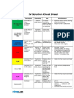 IV Solutions Cheat Sheet