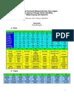 Numeralia Dan Pronomina Sembilan Bahasa