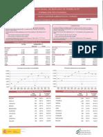 Informacion Anual Del Mercado de Trabajo de Fp