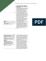 Vernallis Analysis Chart