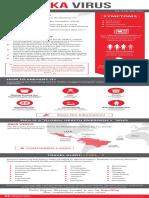 Zika Virus – Facts, Prevention & Travel Alert
