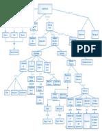 Mapa Conceptual Met Heurístico