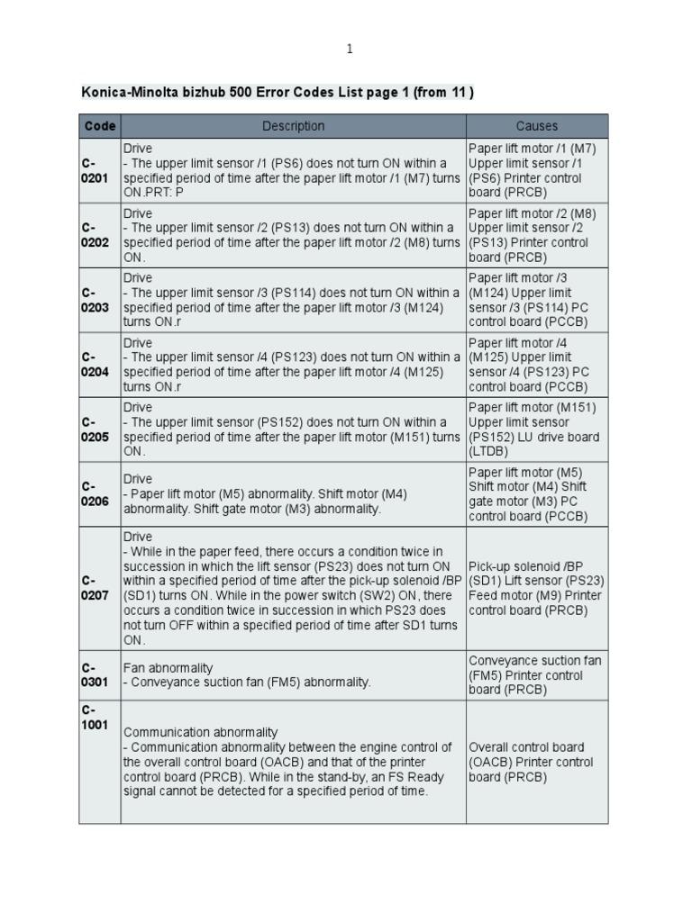 Konica-Minolta Bizhub 500 Error Codes List Page 1 (From 11 ) | Image