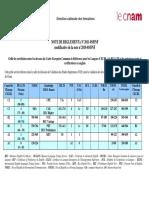 grille-de-correlation-cecr-2011-05-dnf.pdf