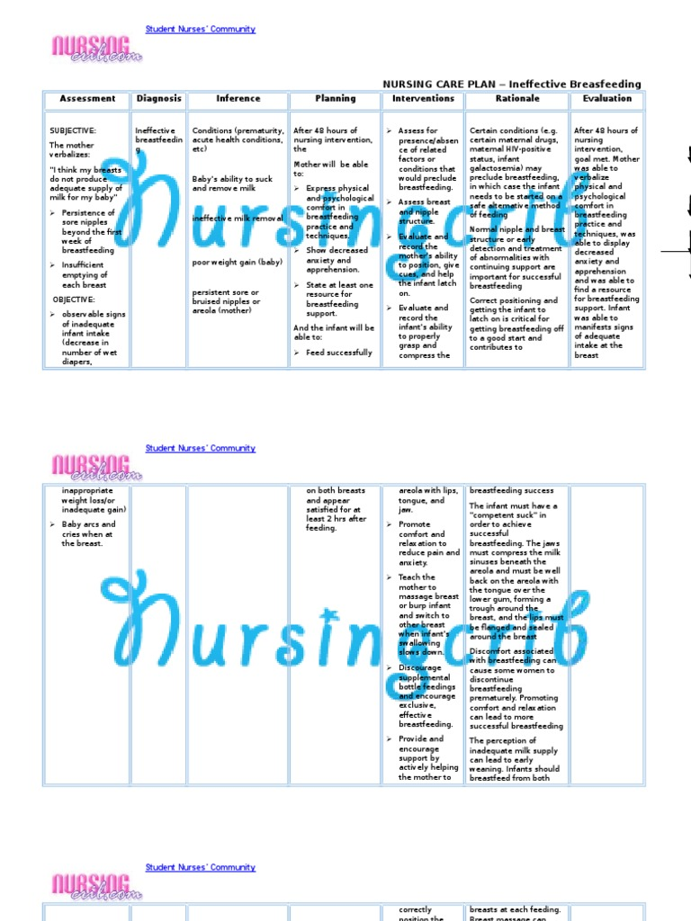 Nursing Care Plan for Ineffective Breastfeeding NCP ...
