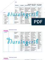 Nursing Care Plan for Post Trauma NCP