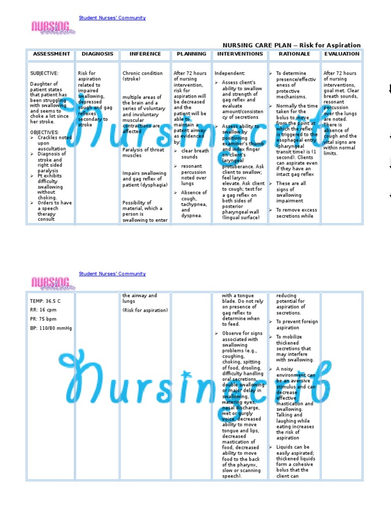 Nursing Care Plan for Risk for Aspiration NCP | Stroke | Cough