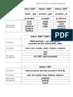 Apuntes Preteriteos Cambios Ortograficos