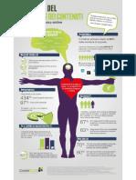 Anatomia del Content Marketing
