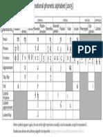 IPA Consonants 2005