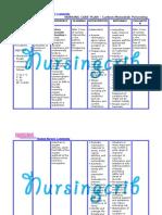 Nursing Care Plan for  Carbon Monoxide Poisoning