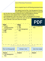 Memorizing Project Cost Management Planning Processes Inputs and Outputs Using Cascading Inputs Method