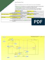 Quality Management Knowledge Area Processes Flow