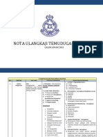 Nota Ulangkaji Temuduga Inspektor 2015