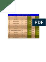 Presupuesto Epresupuesto para un edifcio de 4 pisos