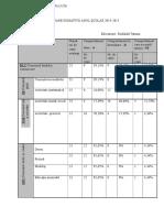 Rezultate Evaluare 2014-2015