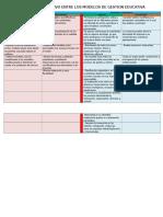 Cuadro Comparativo Entre Los Modelos de Gestion Educativa