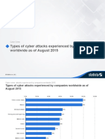 Cyber Crime Attacks Experienced by Companies Worldwide 2015