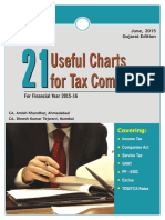 21 Useful Charts for Tax Compliance