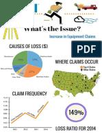 Equipment Claim Infographic