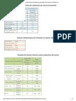 Valores referenciales para suelos
