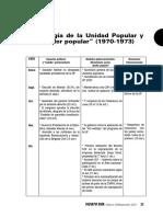 Cronología de La UP (70-73)