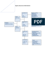 Diagrama Del Proceso Administrativo