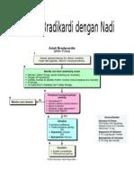 Algoritma Bradikardi Dengan Nadi