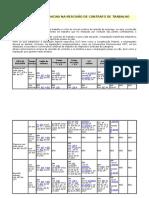 Quadro de Incidencias Na Rescisao de Contrato de Trabalho -2