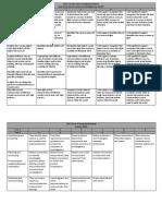 12 term 3 science inquiry rubrics 2012