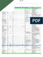 DSD Database