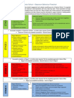 staff - harrison secondary school behaviour flowchart