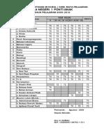 Penetapan KKM 2010-2011