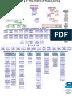 Organigrama Estructural Del Sector Publico de La Republica de Guatemala Parte2
