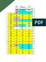 Table of Japanese 1945 Joyo Kanji vs Chinese Characters Used in Mainland China, Taiwan and HongKong