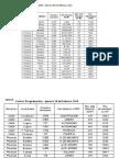 Zonas y barrios afectados por los cortes programados