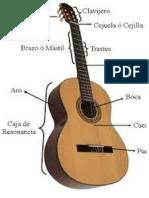 Partes Guitarra