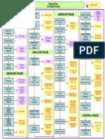 DMAIC Tool Summary