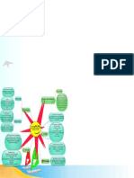 Mapa Mental Proceso Administrativo