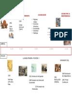 Siglos Epoca moderna en america latina